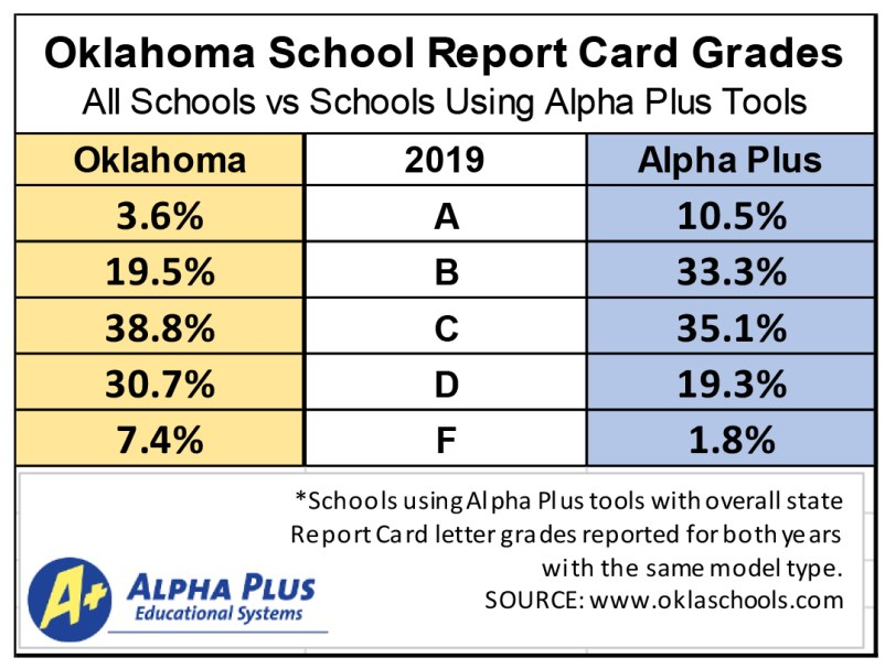 2019 ReportCards APlusResults